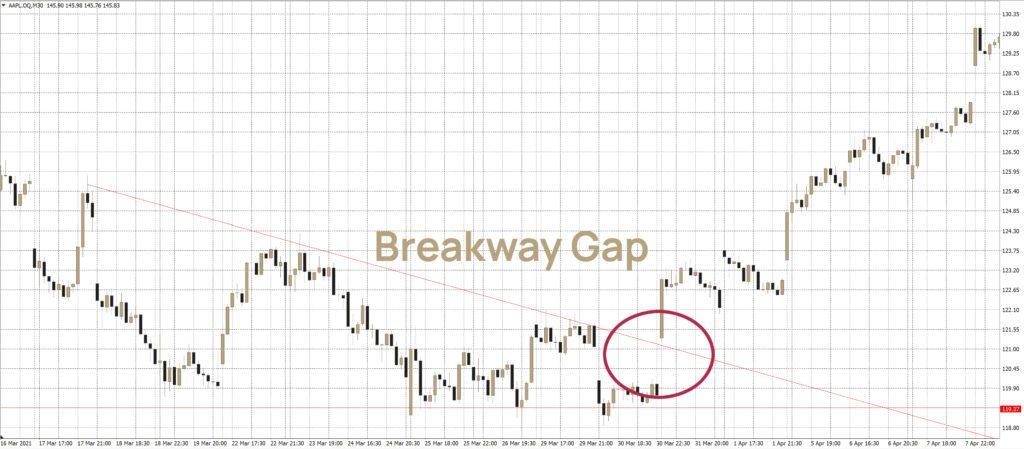 Gap-Trading: Eine Breakaway-Gap in der Apple-Aktie.