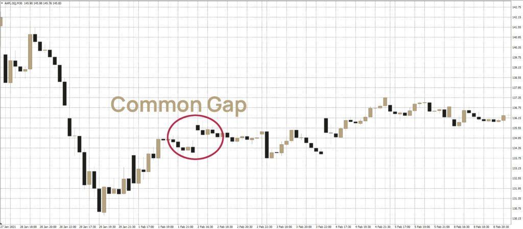 Gap-Trading: Eine Common-Gap in der Apple-Aktie.