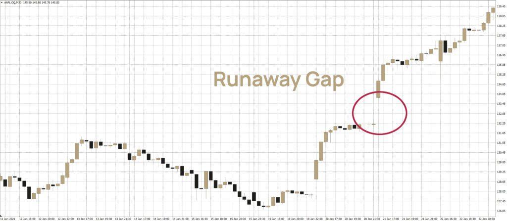 GAP-Trading: Eine Runaway-Gap in der Apple-Aktie.